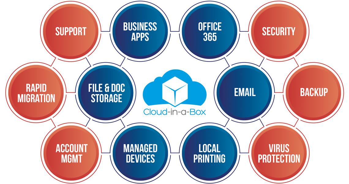 What is Cloud-in-a-Box?